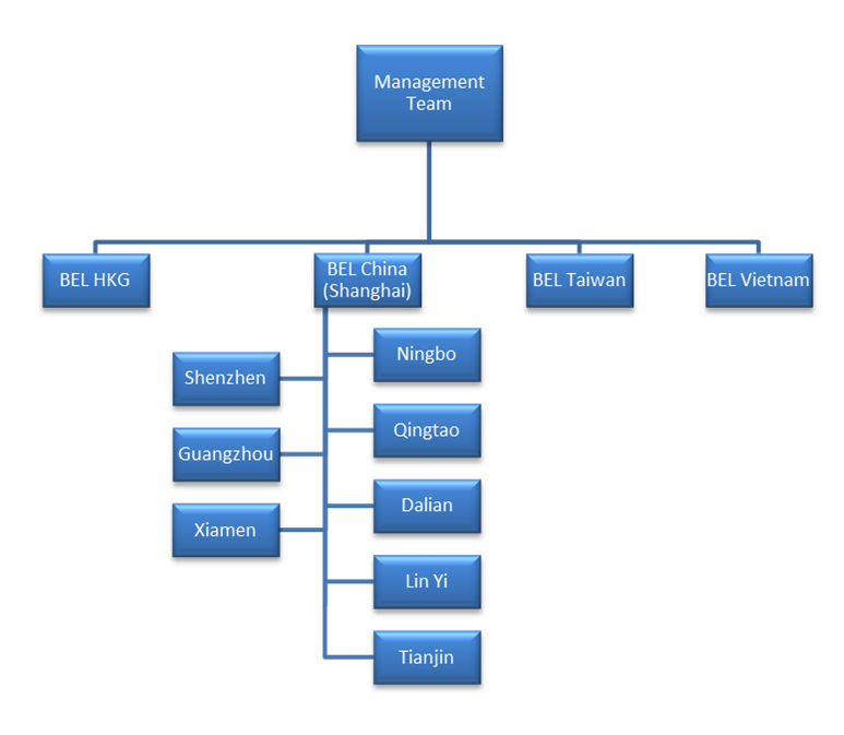 dhl organizational structure For an updated listing of the usps officers, log on to the postal leadership area of the usps web site, where an updated organization chart is also available posted in united states postal service tagged postmaster general , united states postal service , usps organization chart.